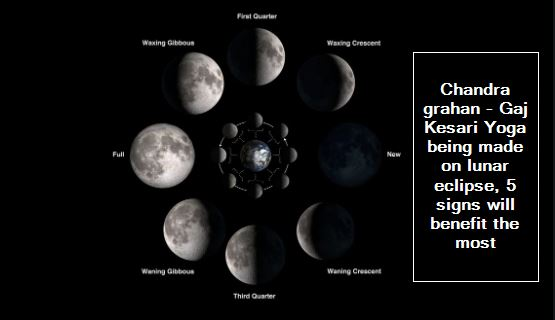 Chandra grahan - Gaj Kesari Yoga being made on lunar eclipse, 5 signs will benefit the most