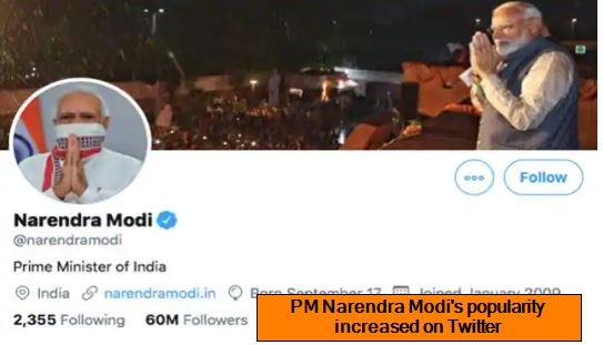 PM Narendra Modi's popularity increased on Twitter