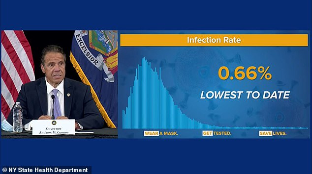 Gov Andrew Cuomo on Monday announced that New York state has recorded its lowest infection rate since the start of the pandemic at just 0.66 per cent. Of the 62,031 people who were tested for COVID-19 on Sunday, only 408, or 0.66 per cent, tested positive