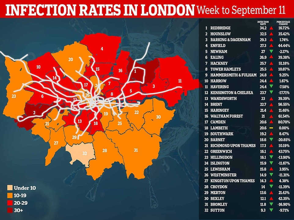 Public Health England data shows only a handful of London's 32 boroughs are now seeing a sustained rise in infections - including Redbridge, Hounslow, Barking and Dagenham and Enfield. The data is set to be updated on Friday, but gives an indication of which boroughs are struggling the most