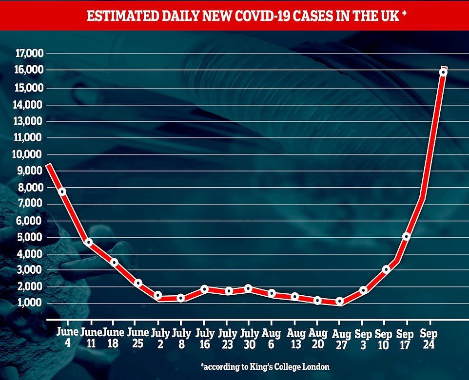 King's College London (KCL) scientists behind the COVID Symptom Tracker mobile app estimate there were at least 16,310 daily cases of the disease in the last week, more than double the 7,536 estimated last week