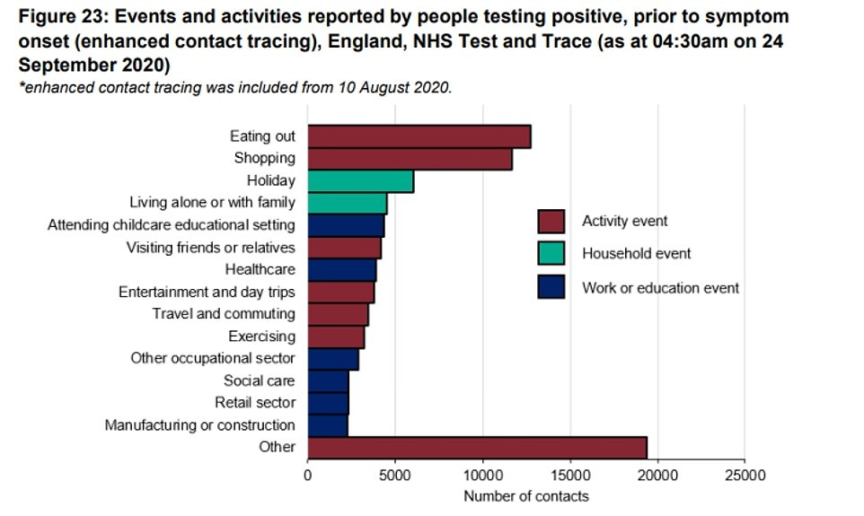 Separate data published by Public Health England revealed that eating out, shopping and going on holiday were the most common activities reported by people who had tested positive for Covid-19, before they developed any symptoms