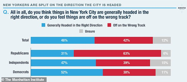 The survey, taken in July by The Manhattan Institute , shows 42 percent of residents spoken to think the Big Apple is headed in the wrong direction. 46 per cent of the 1,485 people questioned think things are on the right track