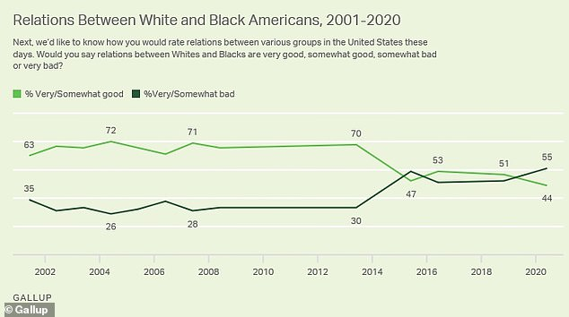 The Gallup poll found that the majority of US adults say relations between white and black Americans are very (24 percent) or somewhat bad (31 percent), while less than half call them very (seven percent) or somewhat (37 percent) good