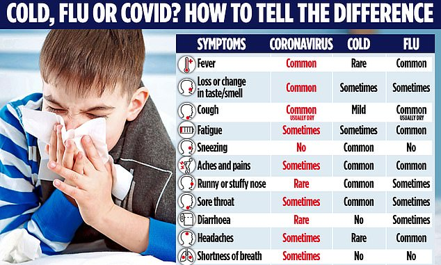 A graphic shows how parents can tell the difference between a cold, flu and coronavirus