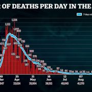 England records 10 more Covid-19 deaths in preliminary count as UK's fatality toll nears 42,000
