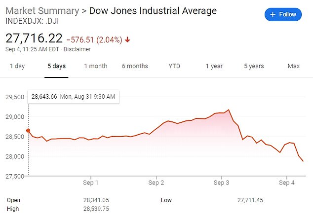 The Dow Jones Industrial Average fell more than 500 points in early morning trading on Friday as Wall Street