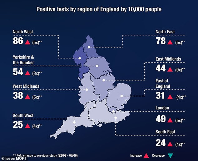 The Imperial College and Ipsos Mori studylaid bare the North-South divide, pointing to the north west as the epicentre of the UK's outbreak