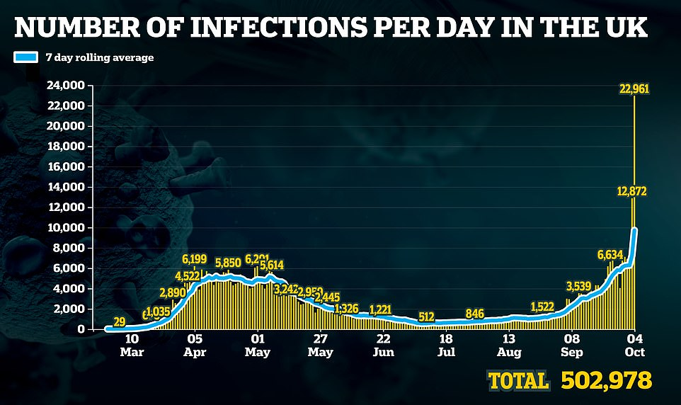 The daily totals rocketed over the weekend after the 'glitch' resulted in officials adding on thousands of cases that were missed last week. However, the dashborad shows the dates the cases were reported, on Saturday and Sunday, rather than when the positive tests were found