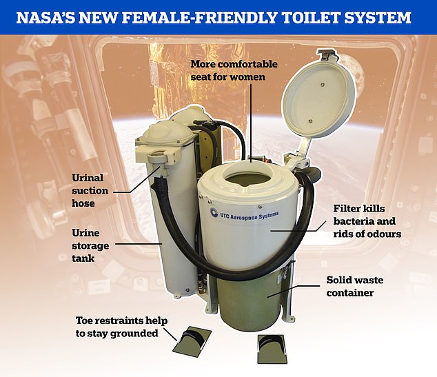 A chart showcasing the new design, with a seat better suited for women and a more female-friendly urinal suction system