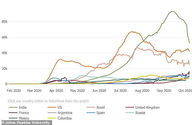 In sheer numbers of daily new cases, Spain (blue) is seeing far fewer than the US (orange), but it's in the midst of an alarming spike of per capita infections, Johns Hopkins data shows