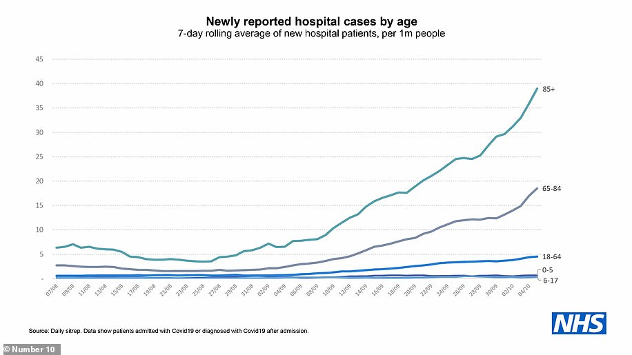 In the week to October 4 there were nearly 40 over-85s admitted to hospital every day with Covid-19, compared to an average of fewer than five under-65s