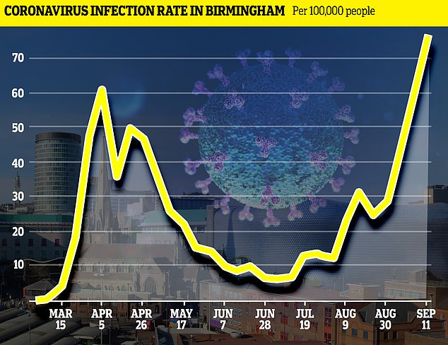 Official PHE figures show how Birmingham's case rate soared from 30 per 100,000 at the end of August to 78 per 100,000 in September