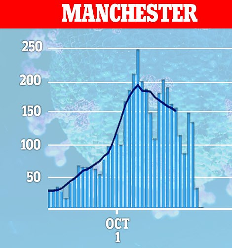 Nearly 600 coronavirus cases were recorded in Manchester on September 30, which then fell to 377 recorded cases on October 9. On Thursday, there were just two cases in Manchester