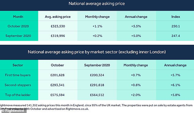 National picture: Average asking prices up and down the country, according to Rightmove