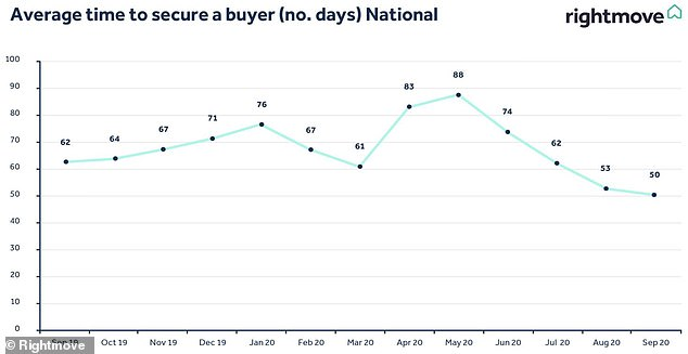 Getting quicker: The average time it takes to sell a home in Britain