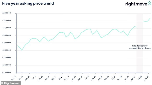 Trends: Average asking price fluctuations in Britain since October 2015