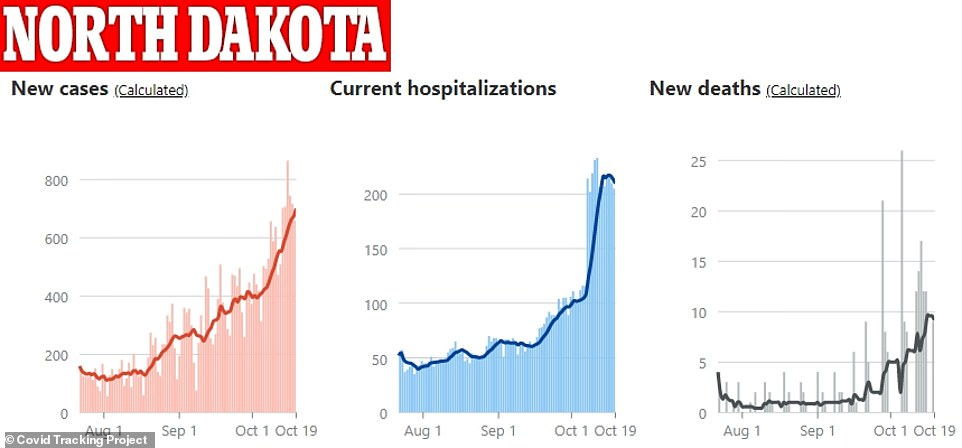 The relative increase in cases, hospitalizations and deaths have followed similarly steep, upward trajectories in North Dakota - but the sheer number of daily infections and fatalities are far lower than those seen in New York in March