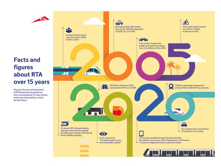 RTA 15 years infographic Eng-1603799072518