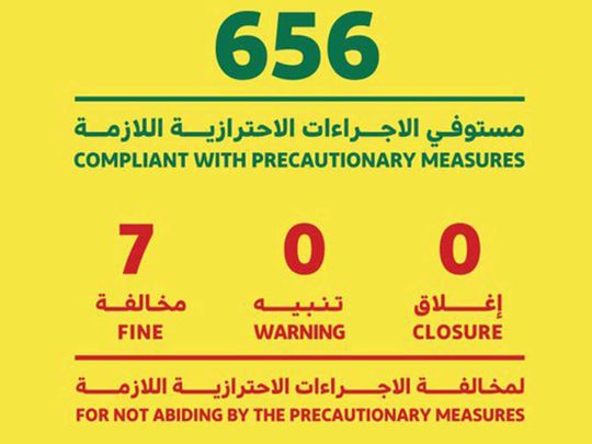 COVID-19: Seven businesses in Dubai fined for health protocol violations
