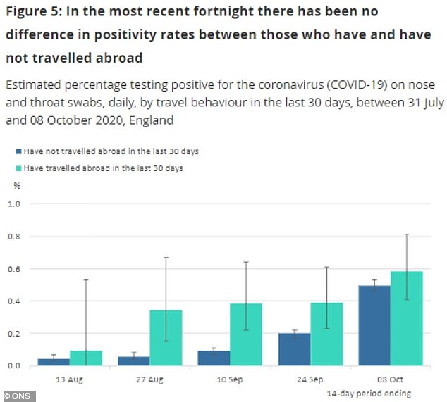 Coronavirus: Infection as likely if you stay in the UK, says ONS
