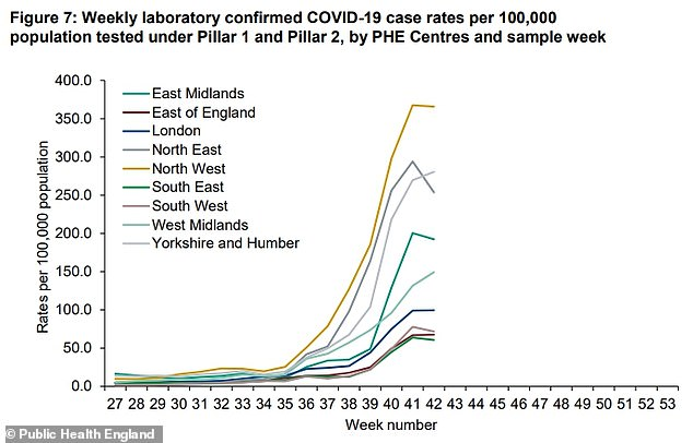 Covid-19 infection rate in the North West drops for the first time since August