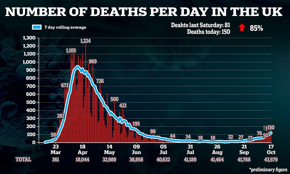Covid death toll rises by 150 – nearly double last week's increase
