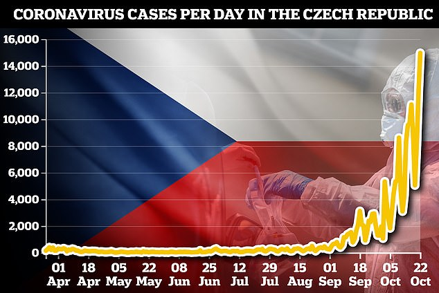 Czech hospitals are three weeks from being overwhelmed, PM warns