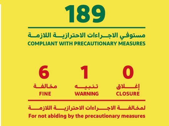 Dubai fines six outlets, warns one business for breaking COVID-19 safety rules