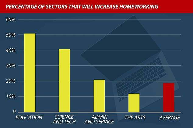 Education sector leads WFH drive with 51% planning it in future