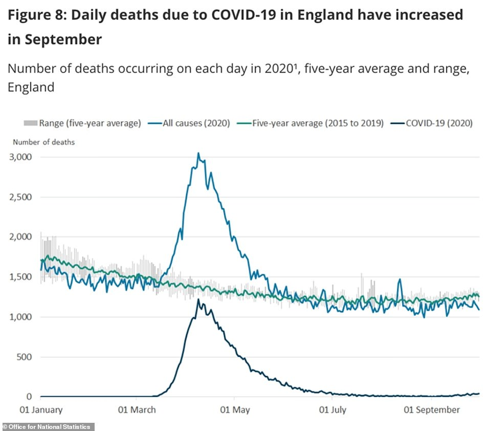 England and Wales coronavirus deaths rose in September for first time since April