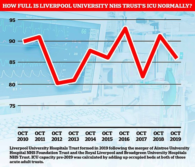 Liverpool's biggest hospitals are 10% closer to capacity than they normally are in October