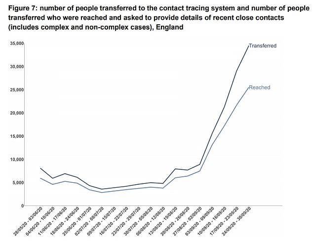 More than 32,000 contacts of coronavirus-infected patients in England were not tracked down
