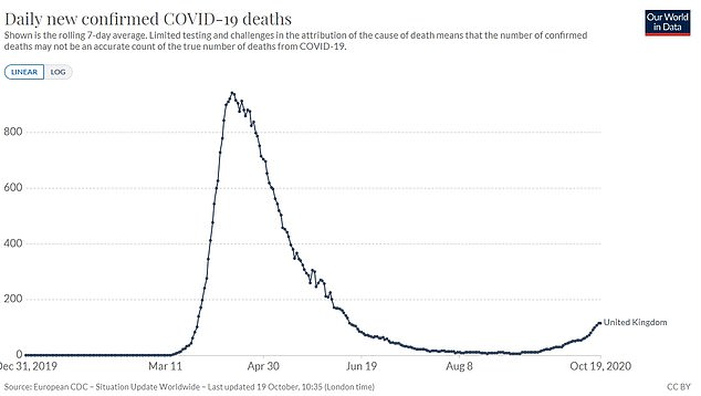 Number of Covid deaths in Britain could have been HALVED by imposing lockdown earlier, report claims