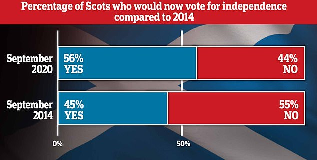 Scots voters' 'loathing' for Boris Johnson sees surge in support for independence, reveals polls