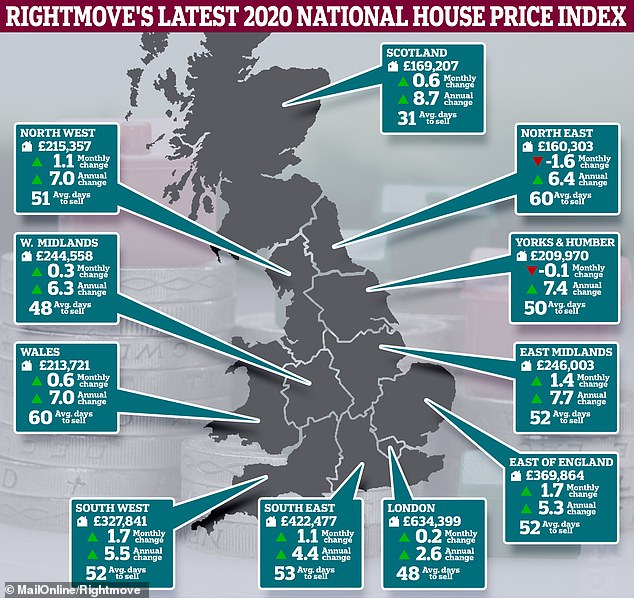 National picture: How average property asking prices have shifted in recent months