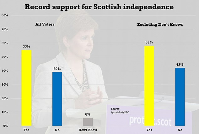 Support for Scottish independence soars to record high in new poll as 58 per cent now back UK split