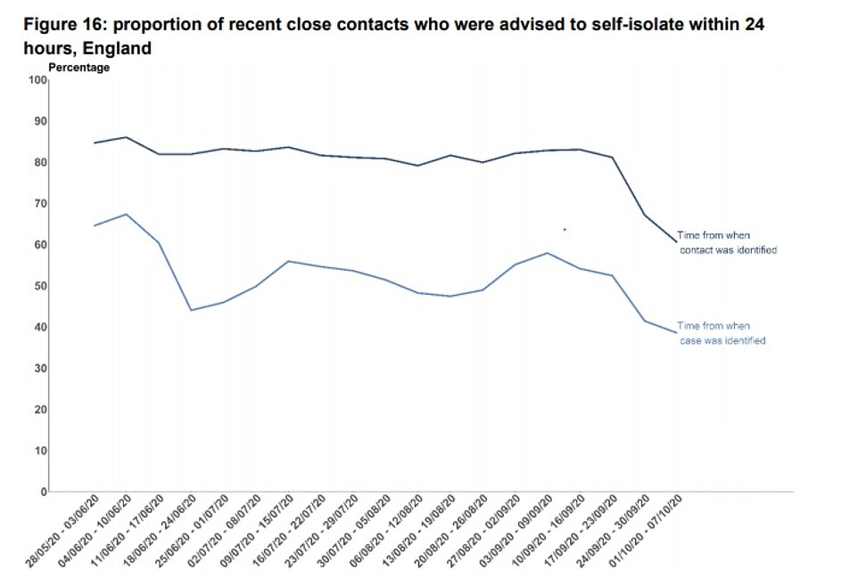 Test and Trace records another worst-ever performance as just 63% of contacts reached