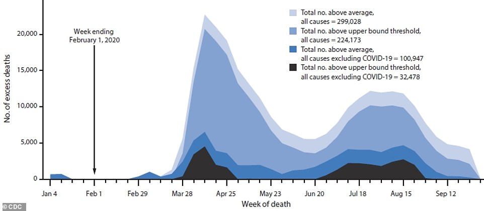 The US has seen nearly 300,000 more deaths than expected in a typical year in 2020 and about two-thirds of them are thought to be caused by COVID-19 (lighter blues), with about another 100,000 extra fatalities from other causes (dark blue and black). But there have been far fewer excess fatalities in the late summer and fall, despite surging cases