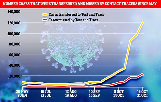 'World-beating' Test and Trace missed almost 25,000 positive cases