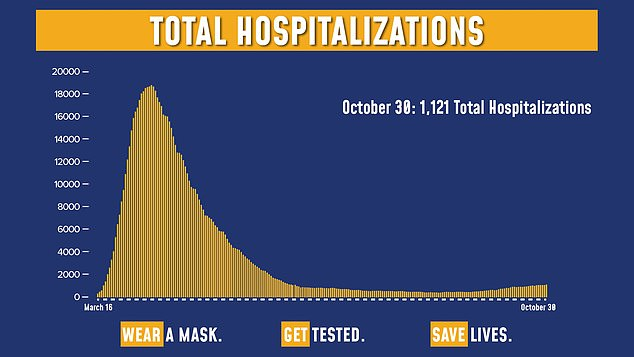 New York hospitals reported 1,121 COVID-19 patients as of Friday, up from a six-month low of 410 on September 5. New York's seen a gradual uptick this fall, but far below the spring peak when COVID-19 cases mounted