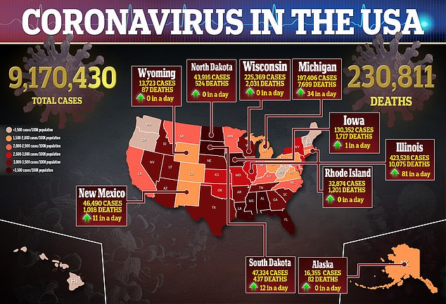 As of Sunday, more than 9.2 million Americans have tested positive for COVID-19, and over 230,000 have died