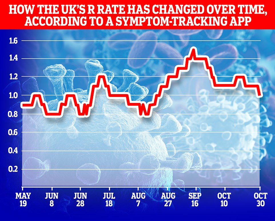 Top scientists at King's College London claimed yesterday that the R rate has already dropped to the crucial level of one in England