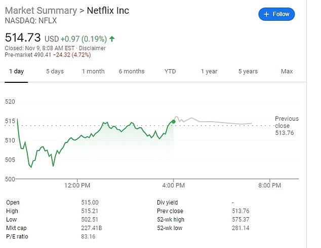 Netflix also saw its share price drop on Monday before the markets opened