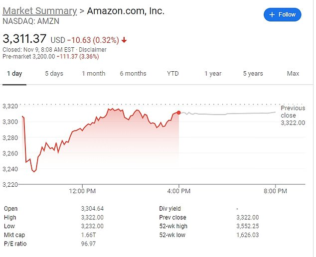 Amazon, another company which thrived in the pandemic, saw prices fall