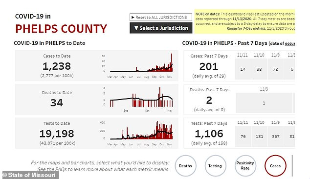 Phelps County has reported a sixth of its total cases in just the past week