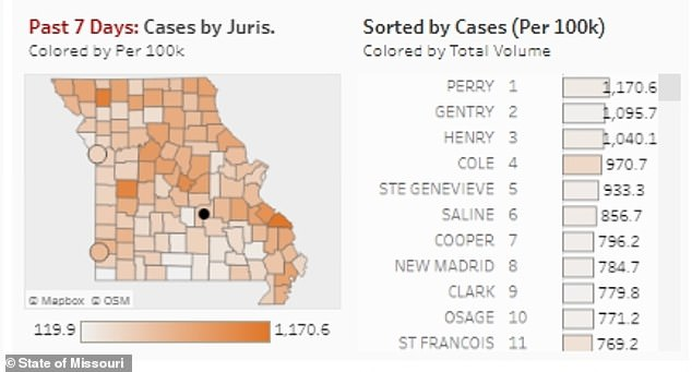 Cases are also rising throughout the state of Missouri, pictured in the past week