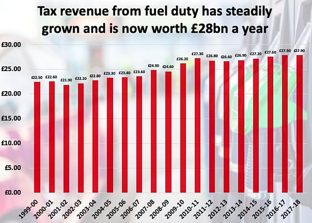 The amount of money raised for Treasury coffers by fuel duty has been steadily increasing over the past two decades