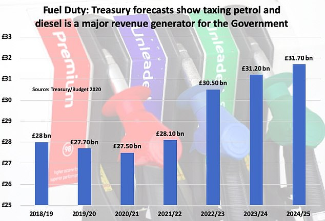 Treasury forecasts released at the Budget in March showed the Government expects fuel duty receipts to increase from £28billion in 2018/19 to almost £32billion in 2024/25