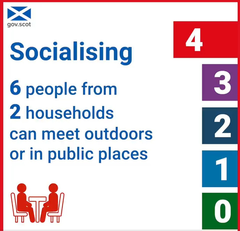 Under the Scottish government's coronavirus restrictions people in Level Four areas are not allowed to meet people from other households indoors but they can meet outdoors